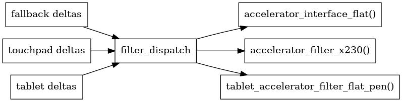 libinput/doc/1.13.1/_images/graphviz-01fcf98b6cff216bb20c8ec7755ff876c99f8052.png