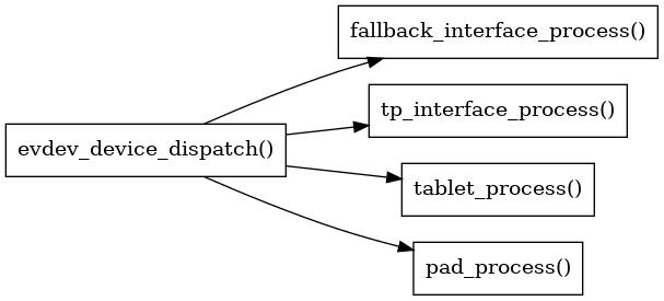 libinput/doc/1.12.2/_images/graphviz-3874dce861e7437d187da4dc3bb2cf6b46f22a73.png