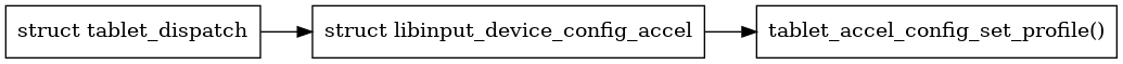 libinput/doc/1.12.2/_images/graphviz-b008182724da76369290379c829b03e4a9b827ad.png