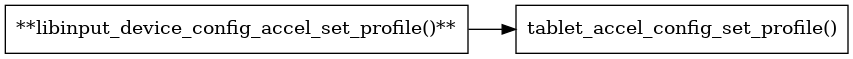 libinput/doc/1.12.3/_images/graphviz-8017a21909881364f535730ef4702999f5b7bf1d.png