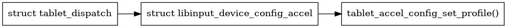 libinput/doc/1.12.3/_images/graphviz-b008182724da76369290379c829b03e4a9b827ad.png