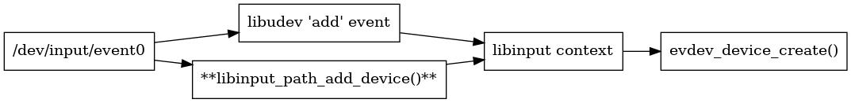 libinput/doc/1.12.3/_images/graphviz-c819930ae85a2b014ca8fe0259ef658b4830e80b.png
