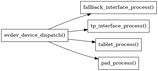 libinput/doc/1.13.1/_images/graphviz-08cdfdfc72286f6a4484fa4c0c6a409ce98bd3f5.png
