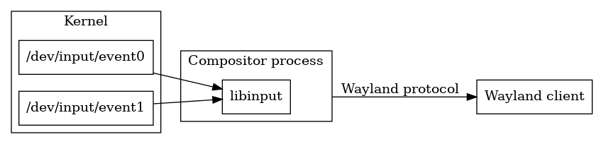 libinput/doc/1.13.1/_images/graphviz-6c83ce78daef94eb484f25f6a61ddb0599f6897f.png