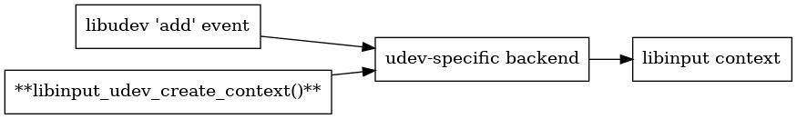 libinput/doc/1.12.4/_images/graphviz-9b7a0d3ffde4e61a943fbfda3c7b5825f80fb5f6.png