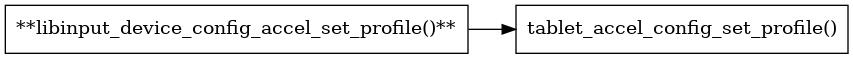 libinput/doc/1.12.0/_images/graphviz-8017a21909881364f535730ef4702999f5b7bf1d.png