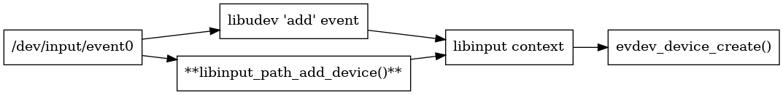libinput/doc/1.12.0/_images/graphviz-c819930ae85a2b014ca8fe0259ef658b4830e80b.png