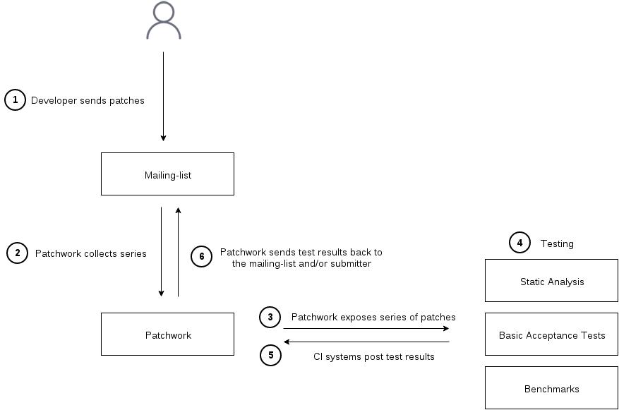 docs/images/testing-ci-flow.png