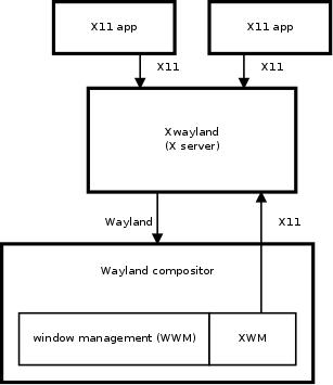 doc/publican/sources/images/xwayland-architecture.png