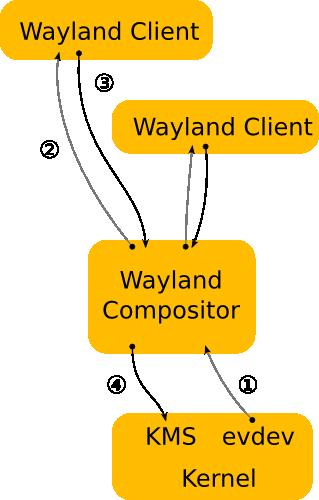 doc/publican/sources/images/wayland-architecture.png