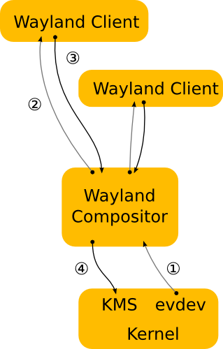 spec/wayland-architecture.png