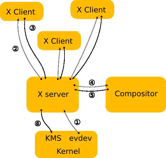 spec/x-architecture.png