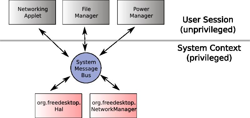 doc/diagram-bus-model.png