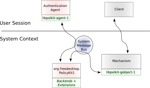 docs/polkit-architecture.png